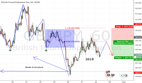 GBPJPY: 2618 at structure
