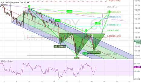 USDJPY: Potential Bearish Bat