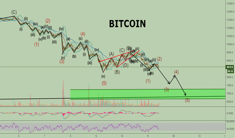 BTCUSD: Bitcoin still heading for my target around 7k usd.
