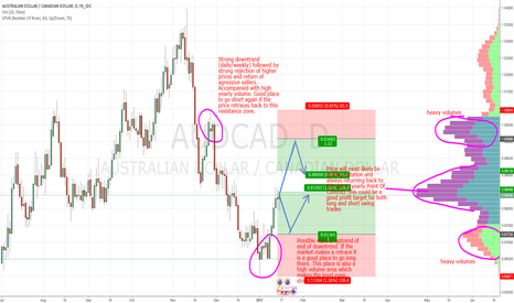 AUDCAD: AUD/CAD swings based on Market Profile and Price Action
