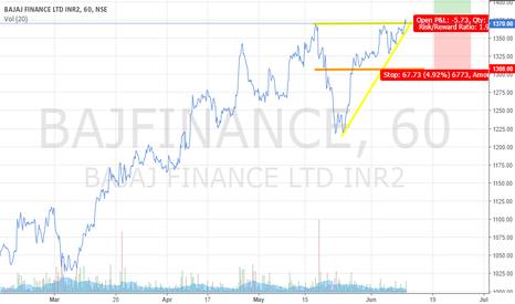 BAJFINANCE: Bajaj finance Ascending triangle