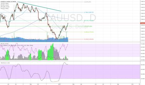 XAUUSD: Gold short at 1252