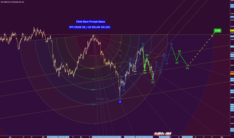 USDWTI: WTI CRUDE OIL / US DOLLAR 240 (4H) Elliott-Wave Principle Basics