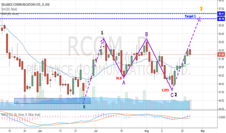 RCOM: RCOM - Wave 3 in Progress After Completing ABC Flat Pattern