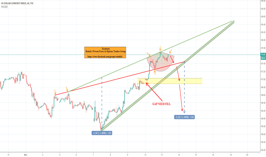DXY: dx wedge and gap