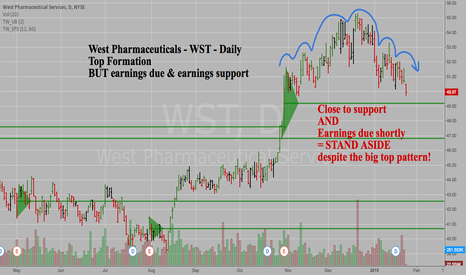 WST: West Pharma - WST - Daily - Big Top Pattern BUT