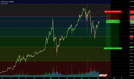 BTCUSD: Low Volume BTC Bounce Sets up Short Entry