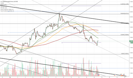 USDNOK: USD/NOK 1H Chart: Rate trades in channel down