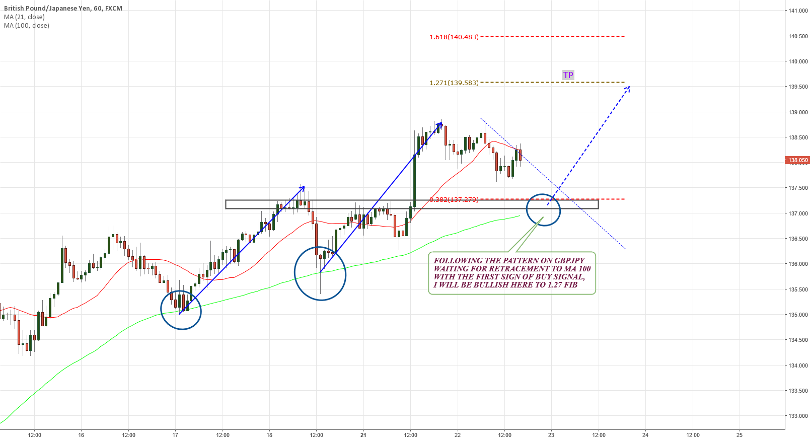 GBPJPY WAITING FOR PULL BACK TO MA 100