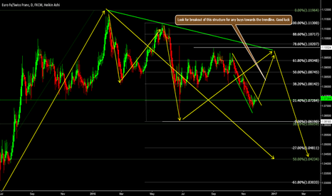 EURCHF: EURCHF - BUYS COMING IN TO PLAY