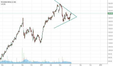 YESBANK: YES Bank symmetrical triangle