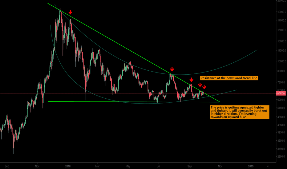 BTCUSD: BTC - getting squeezed out