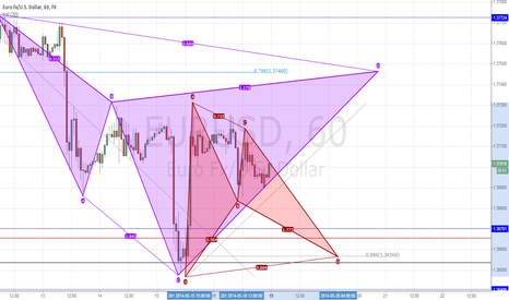 EURUSD: Potential Bearish Cypher & Potential Bullish Bat