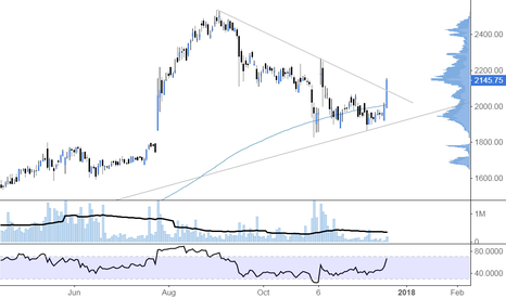 FEVR: On a high after a recent retracement #FEVR