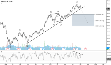C: Citigroup - Expecting a short term correction to the downside