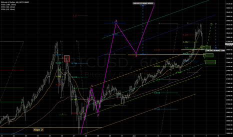 BTCUSD: Wave 4 in action