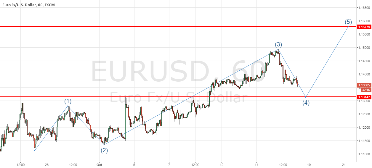 EURUSD SHORT TERM ELLIOT IMPULSE WAVE COUNT