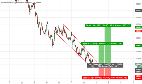 AUDNZD: Buy AUDNZD at current price