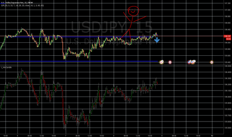 USDJPY: usdjpy possible short - the standard 2018 tradingview analysis