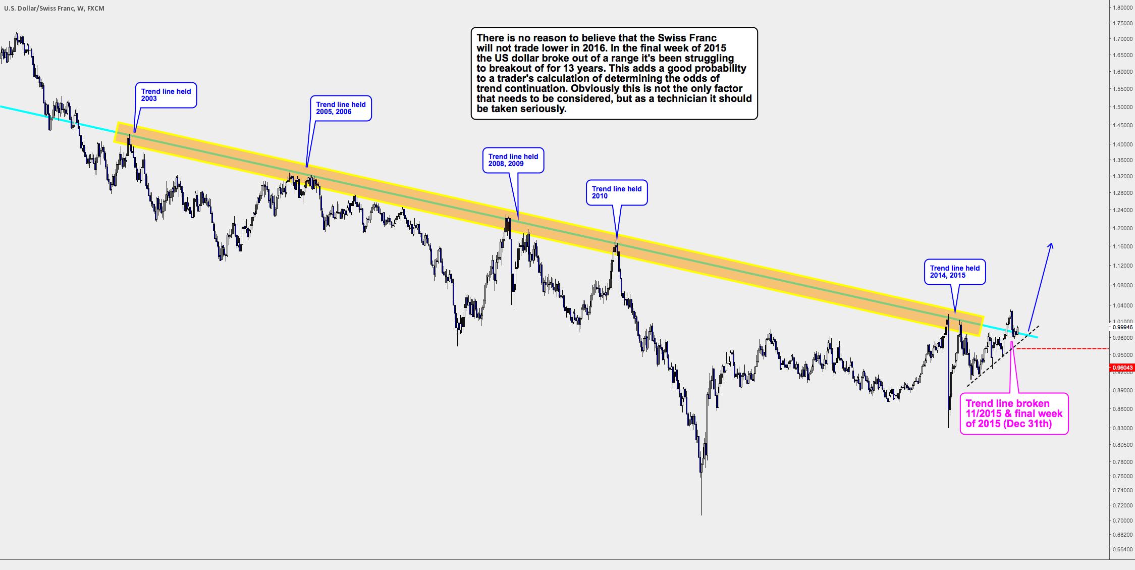 Paradigm shift in the Swiss Franc