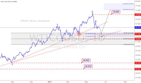 WTICOUSD: OIL Elliot Wave Analysis