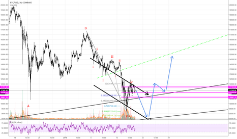 BTCUSD: btc potential moves short term
