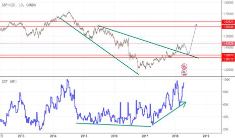 GBPUSD: 英镑日图长期看涨,短期有回调1.33风险,目标1.6