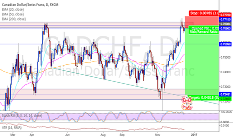 CADCHF: CADCHF short at resistance