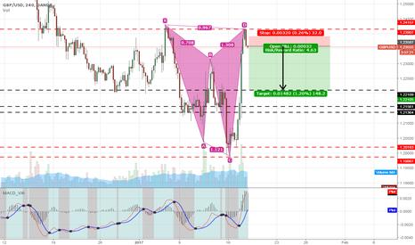 GBPUSD: GBP/USD High potential bearish action.[Cypher P.] [4Hr Chart]