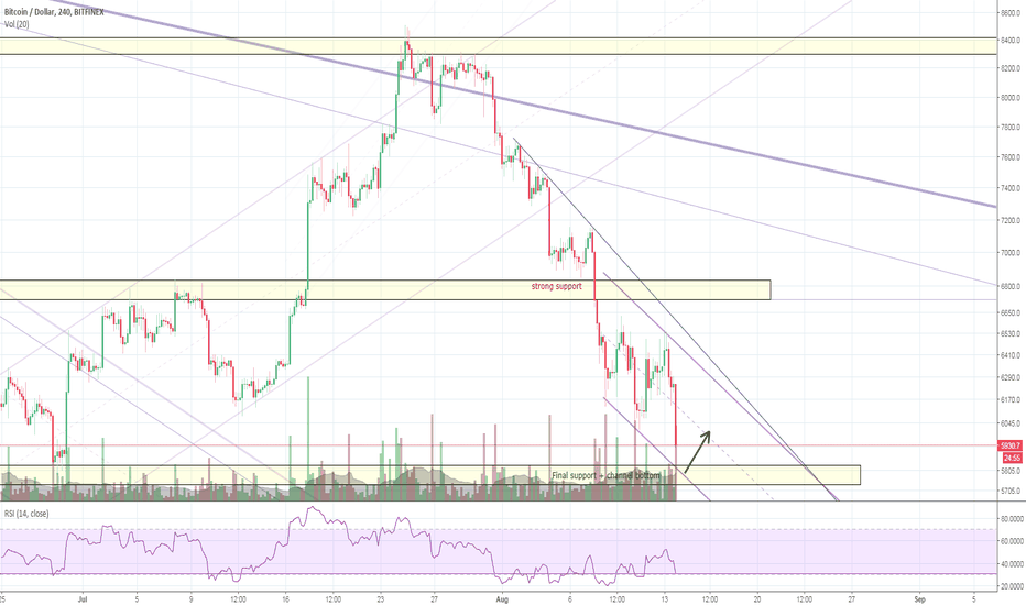 BTCUSD: Lost with bitcoin? I believe in a pullback before 5700