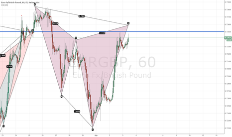 EURGBP: EURGBP Bearish Cypher formation in play