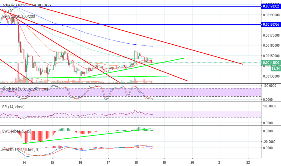 ZCLBTC: ZCLASSIC additional gains.. Better not miss it!