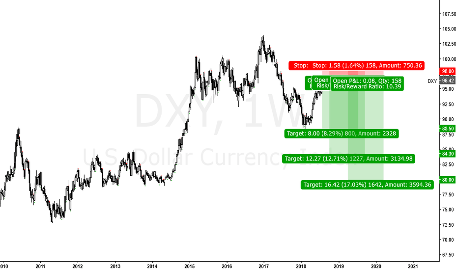 DXY: US Dollar Hit A wall