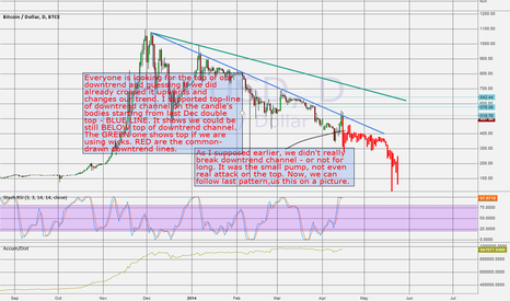 BTCUSD: We didn't break downtrend channel!