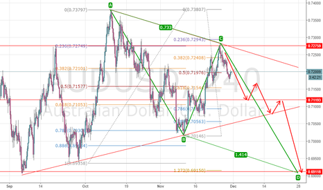 AUDUSD: Short AUD based on ABCD pattern
