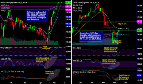 GBPJPY: GBP/JPY Chartpack - Technicals & Trade Setup