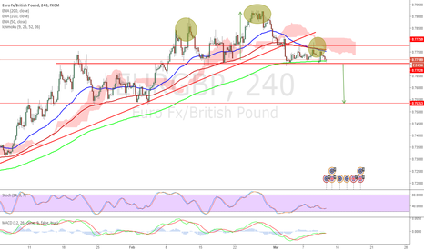 EURGBP: $eurgbp - Head and Shoulder pattern on 4 hourly