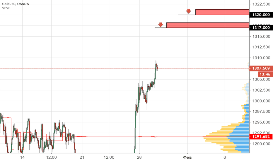XAUUSD: Золото продажа 1317 и 1320
