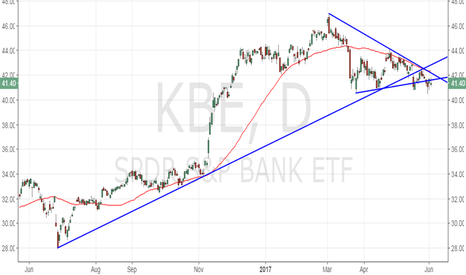 KBE: SPRD S&P Bank ETF daily chart looks bearish