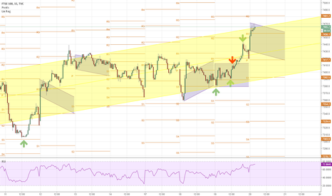 UKX: channel trade 20th July