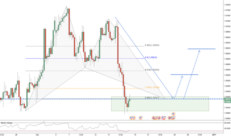 GBPUSD: GBPUSD / 4HR / BAT PATTERN
