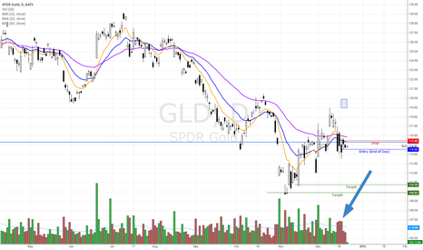 GLD: GLD - Short idea, Potential break of  a bearish pennant