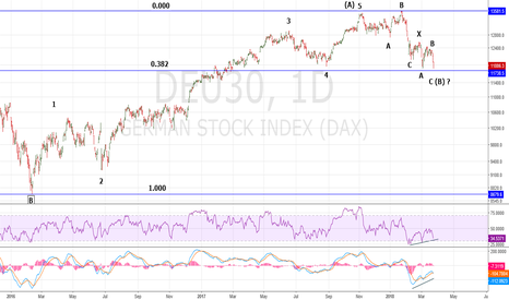DEU30: Updated Daily DAX Elliott Wave Count
