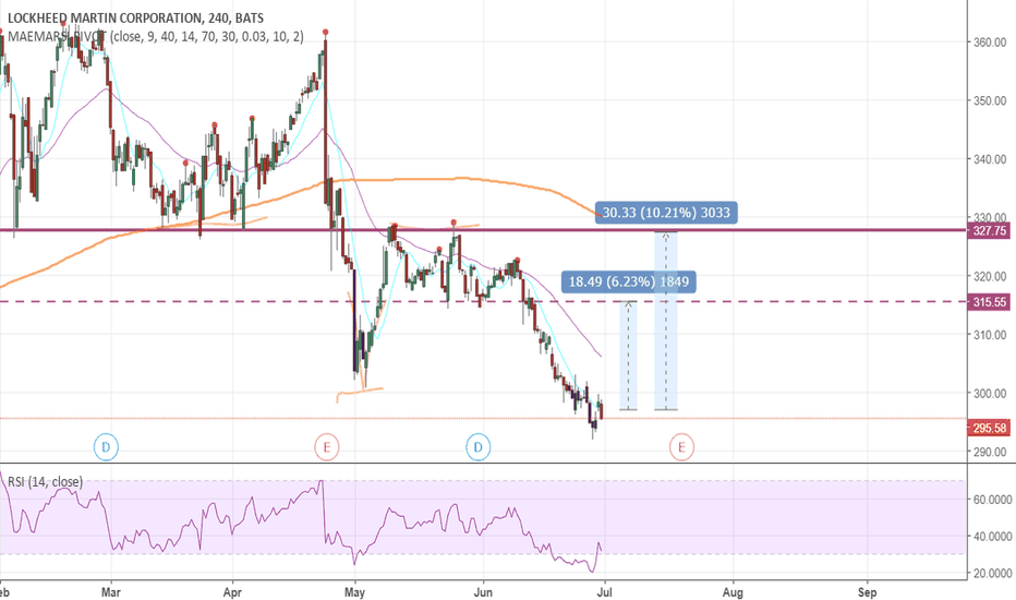 LMT: LMT Oversold and Extended Below MAs, 6-10% Oppty
