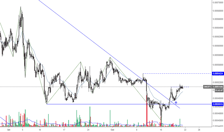 btc omg tradingview)