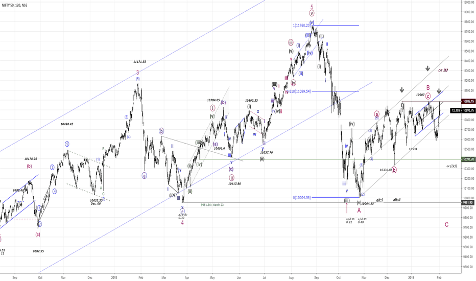 NIFTY: NIFTY50....Wave B or whats next?