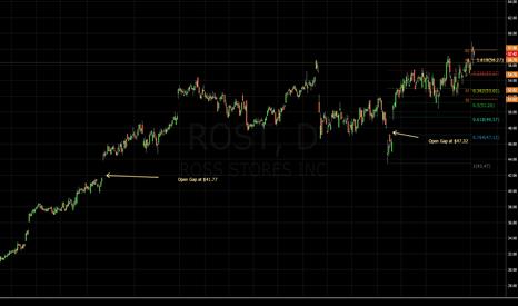 ROST: #ES_F $VIX - $ROST - Daily Chart