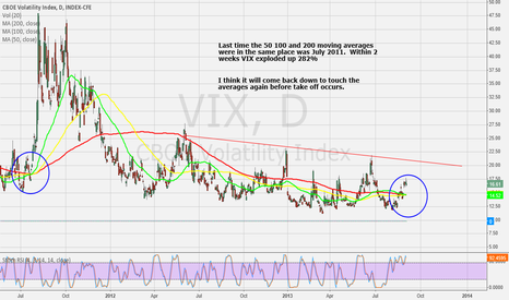 VIX: $VIX moving averages all together