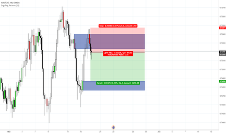 AUDCHF: AUD/CHF H4 - Sell Now