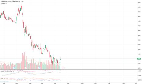 GE: Продажа General Electric